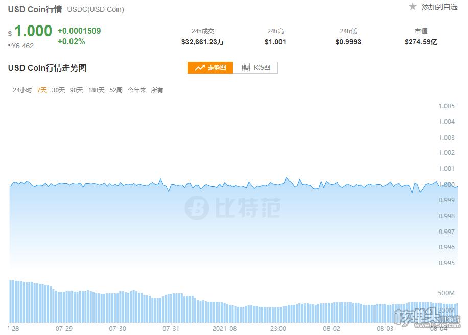 在OKEx交易所怎么购买USDC USDC交易所官方app下载