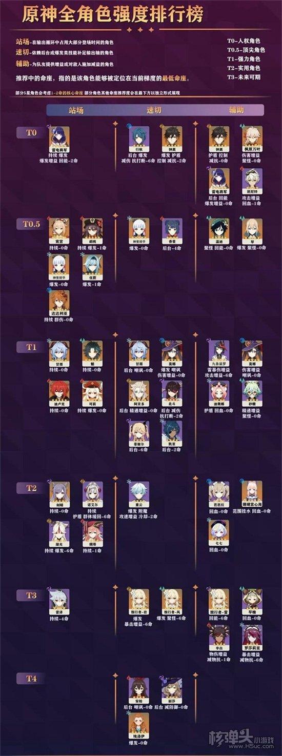 原神2.2角色强度排行最新 角色强度排行一览
